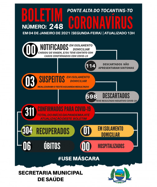 Boletim epidemiológico 248