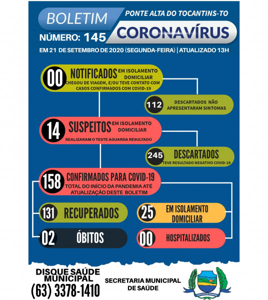 Boletim Epidemiológico 145