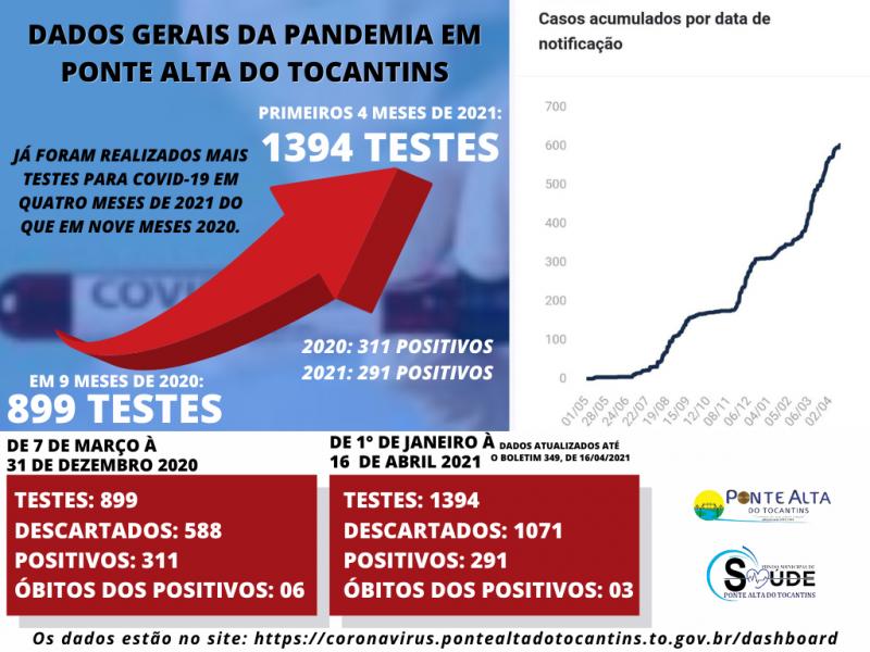 Dados da pandemia em Ponte Alta apontam aumento no número de testes realizados e casos confirmados em 2021