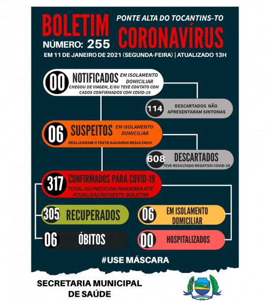 Boletim epidemiológico 255